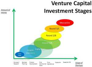 venture_capital_stages_of_financing_mbaknol